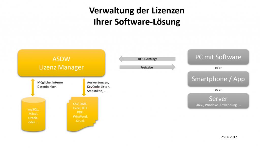 ASDW Lizenz-Manager Diagramm